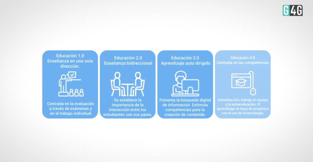 Los modelos de educación según los diferentes sistemas de enseñanza.